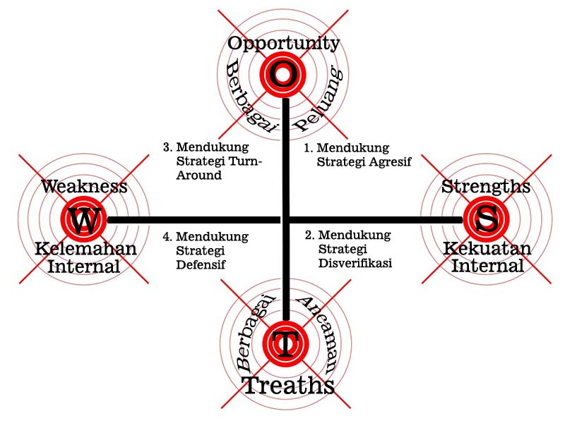 Analisis swot strengths weakness opportunity treaths brankaseverest definisi ccuart Gallery